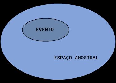 Conjunto Ω contendo um subconjunto Evento