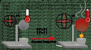 Representação da dilatação volumétrica