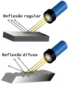 Tipos de reflexão referente a superfície