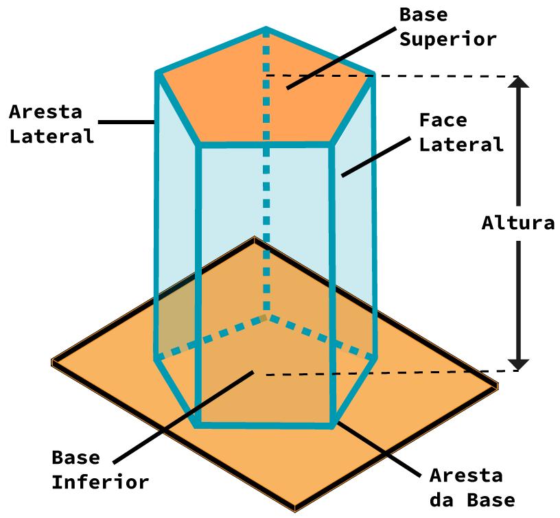Desenho de um prisma com detalhamento de seus elementos (faces, arestas, altura).