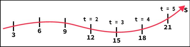 Representação gráfica do espaço da função horária s=6+ 3.t.