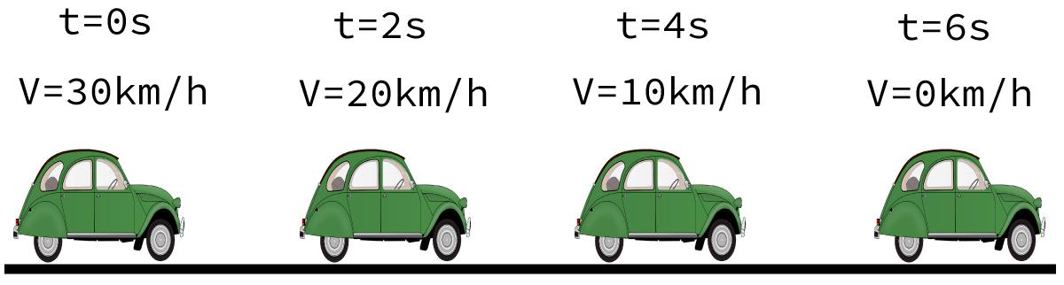 Carro representado em diferentes momentos, com velocidades diferentes.