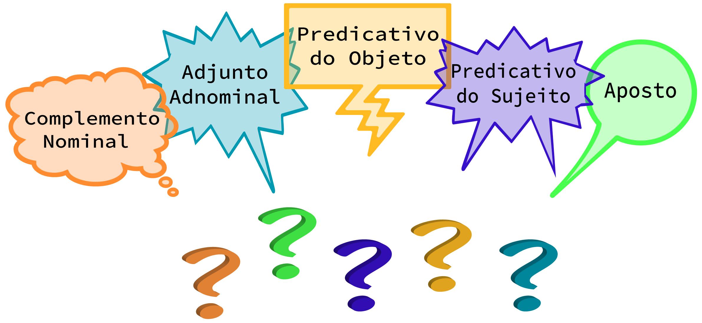 Balões com os cinco termos ligados ao nome (adjunto adnominal; predicativo do sujeito; predicativo do objeto; complemento nominal e aposto)
