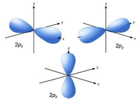 Exemplo de orbital p