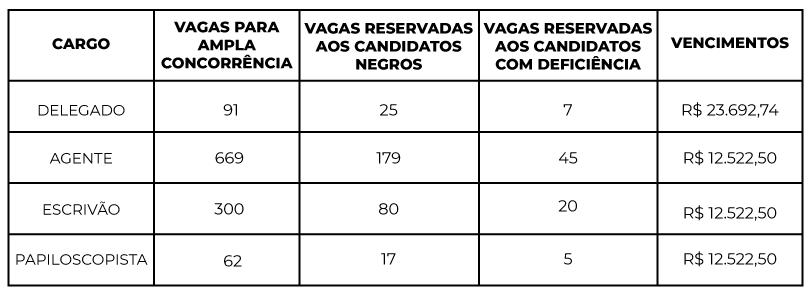 Tabela vagas PF