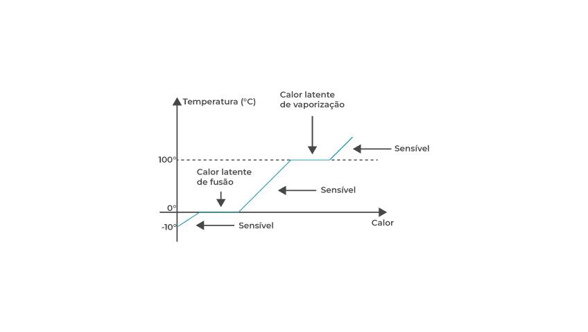 calor-sensível-x-calor-latente