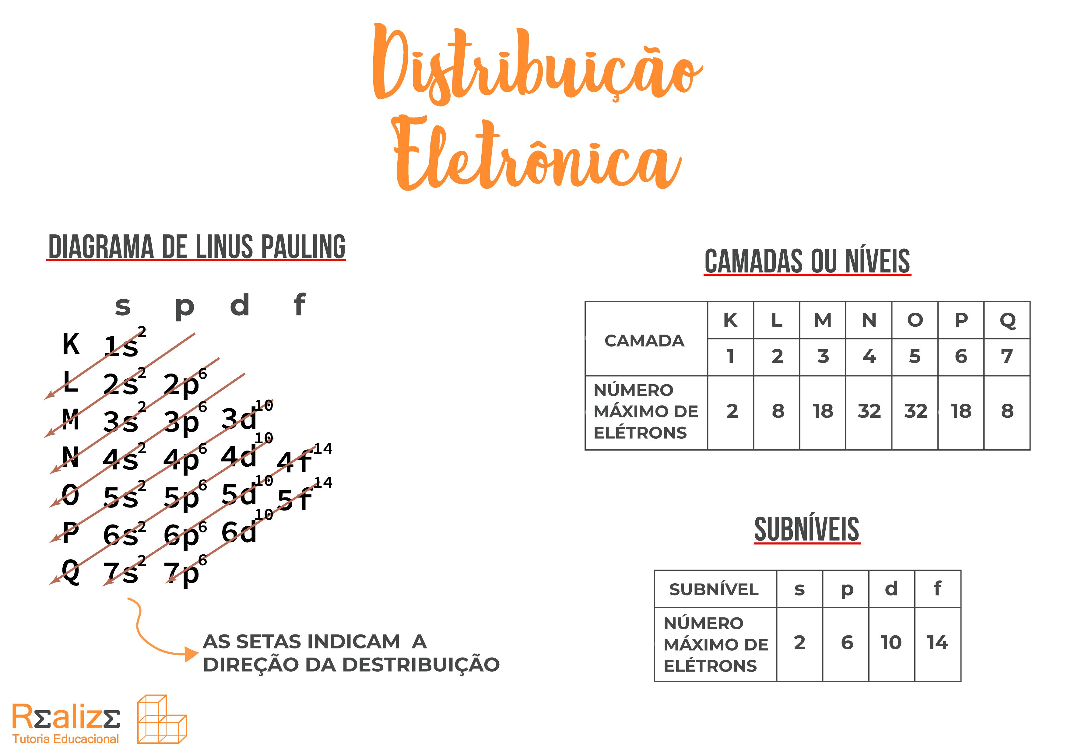 Mapa-mental-Distribuição-eletrônica