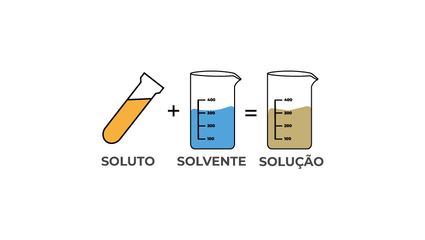 concentração-química