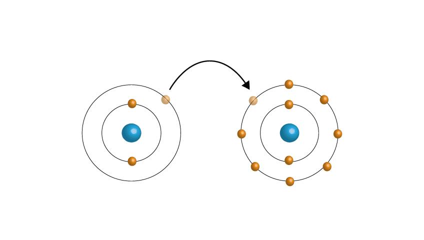 ligações-quimicas