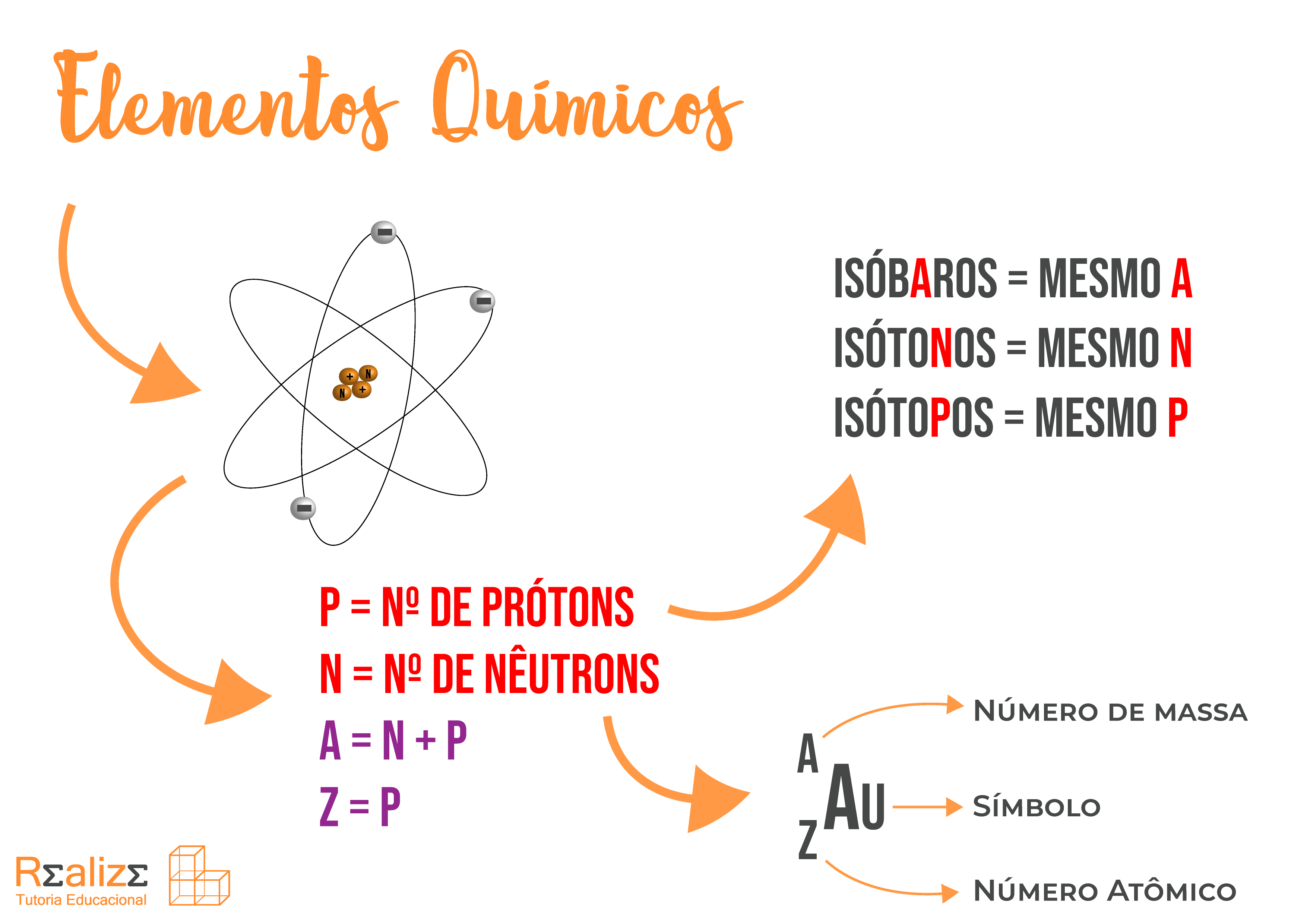 mapa-mental-elementos-químicos