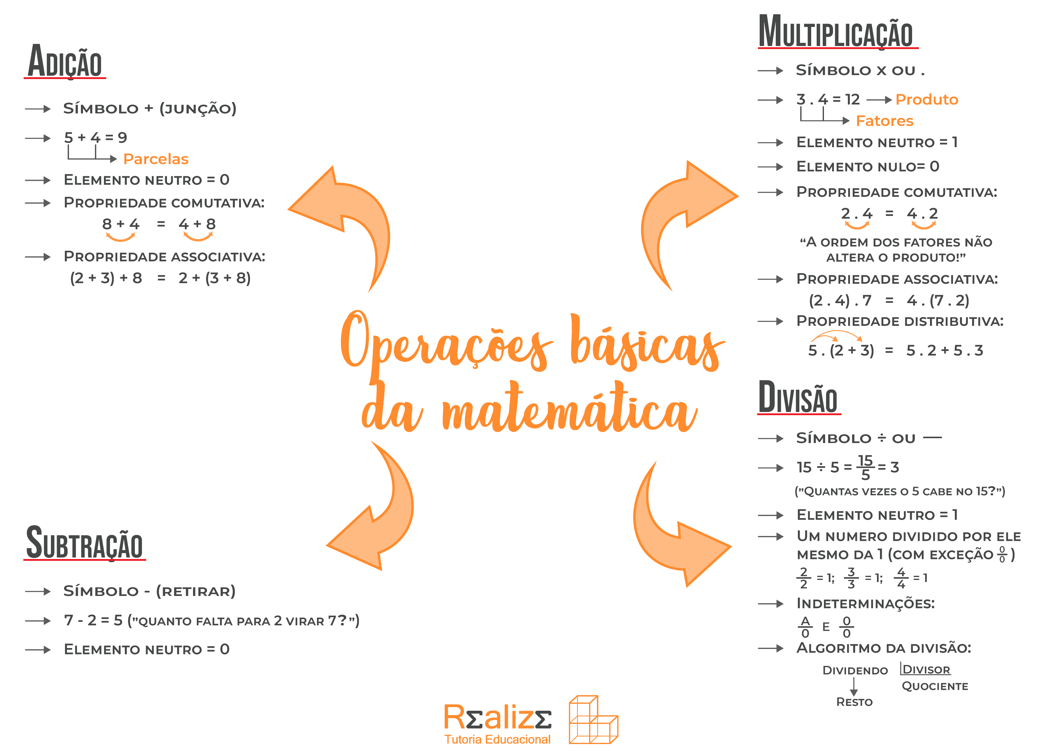 Operações básicas da matemática