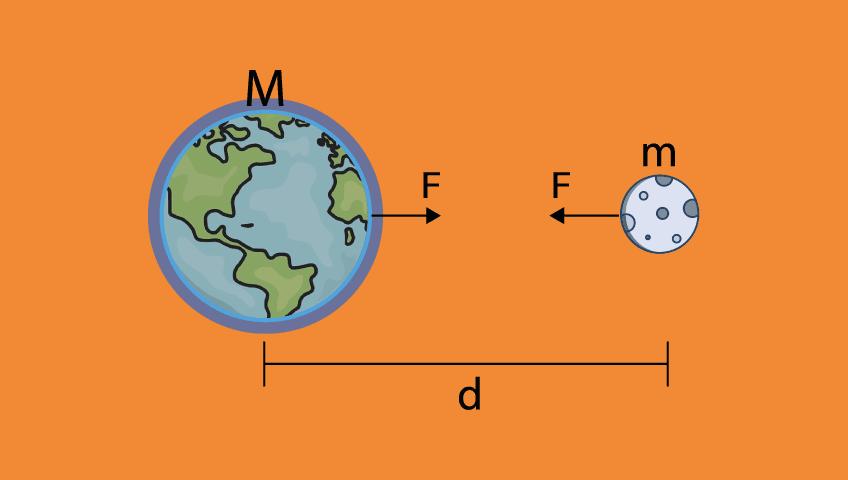 gravitação-universal