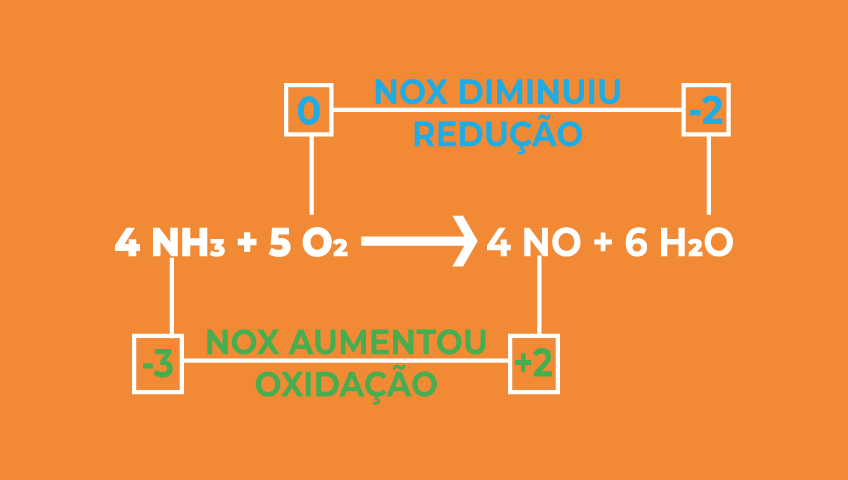 numero-de-oxidacao