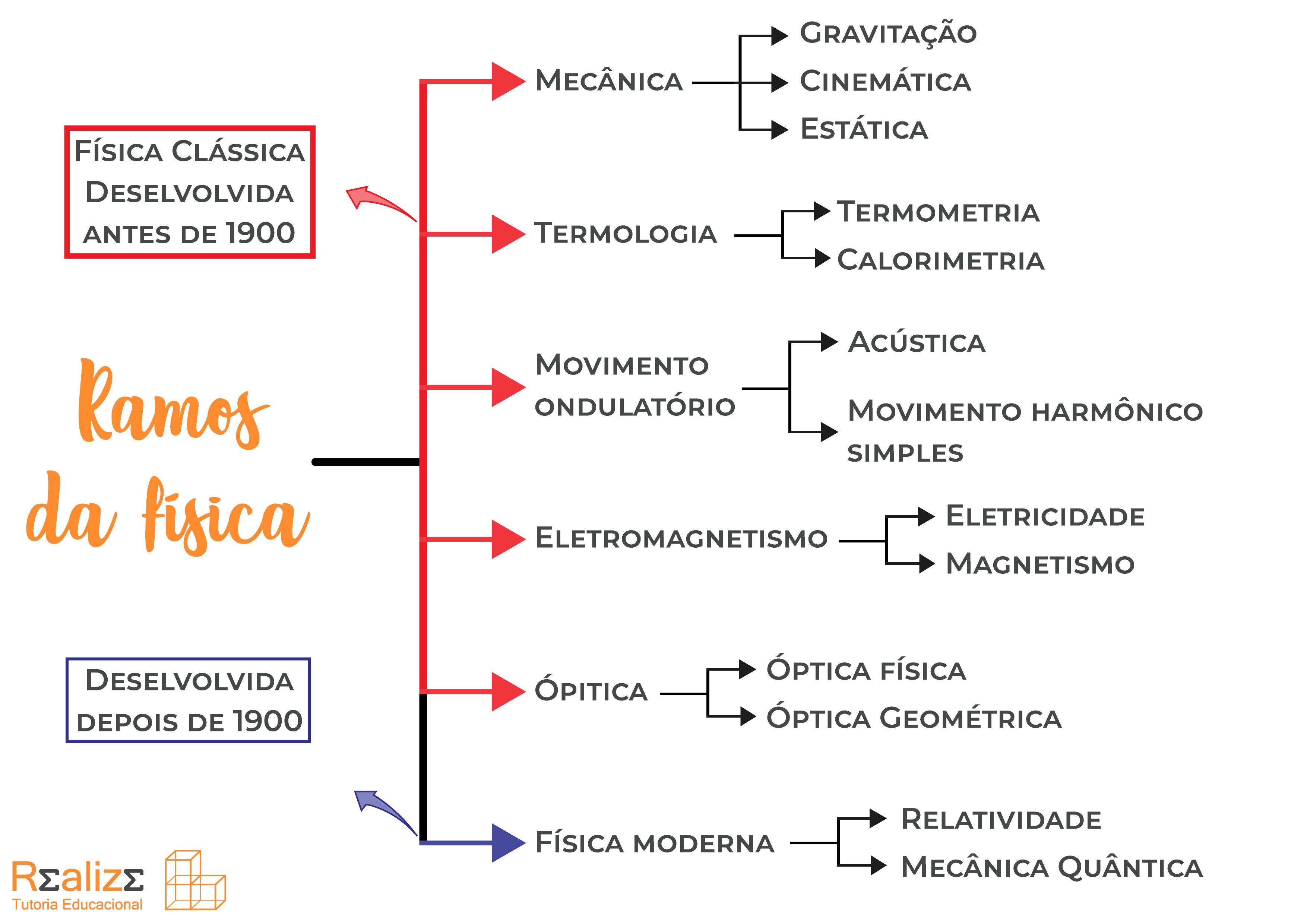 Mapa mental - Ramos da física