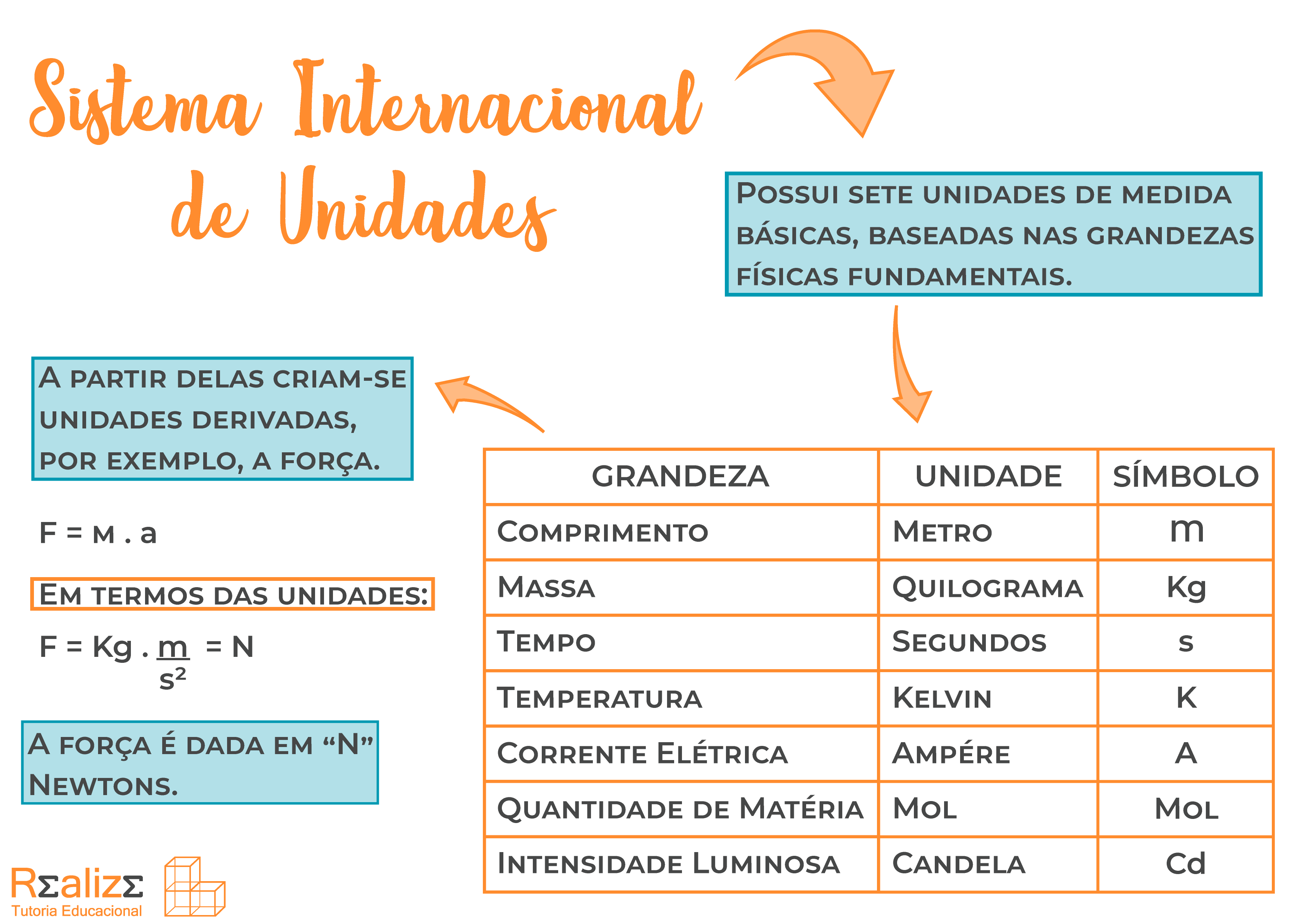 Mapa mental - Sistema Internacional de Unidades