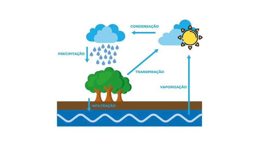 ciclo-da-água