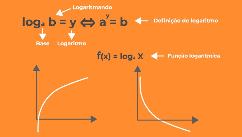 função-logaritmica